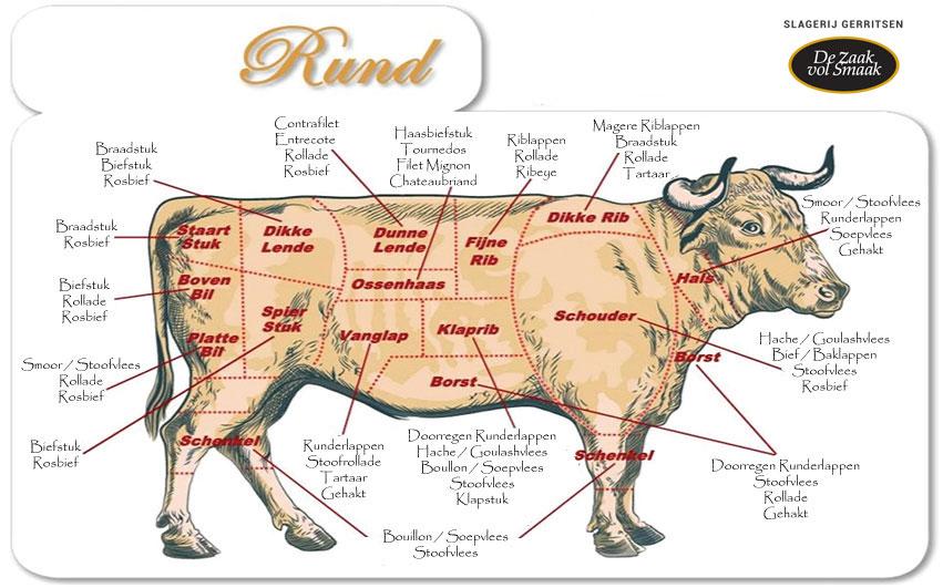 Rundvlees van Slagerij Staring